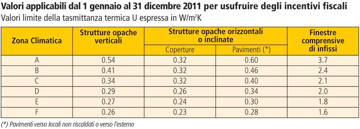 Valori applicabili dal 1 gennaio al 31 dicembre 2011 per usufruire degli incentivi fiscali