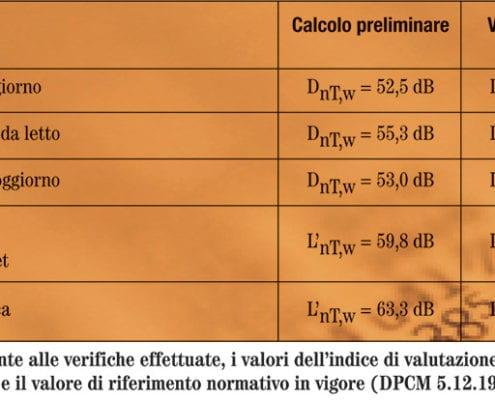 Il collaudo in opera un capitolo fondamentale - Calcolo valore immobile da rendita catastale ...